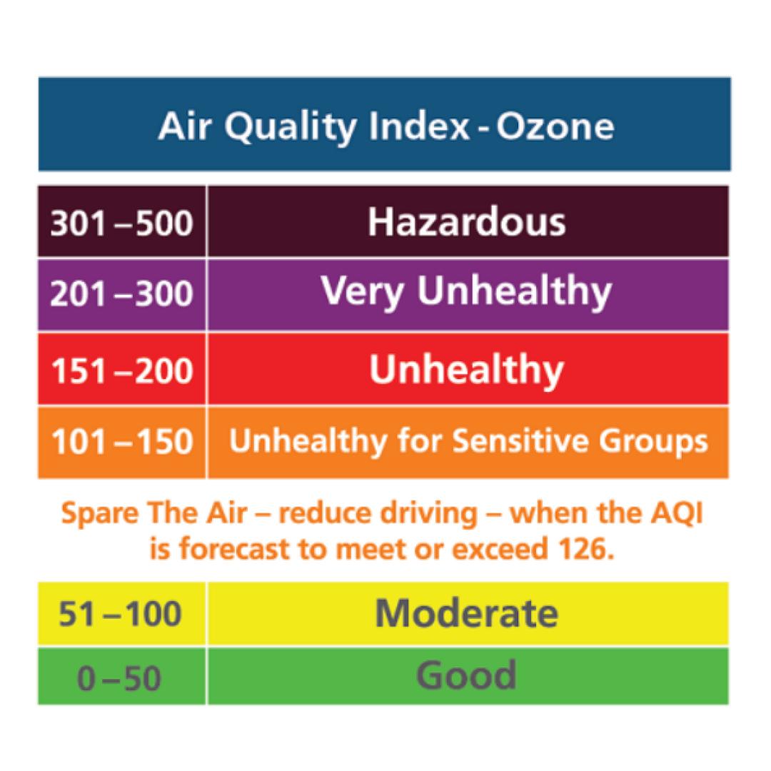 AirQualityIndexAQMDScooter_Oct_10-20
